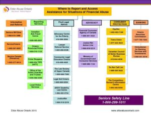 Where to report and access assistance Financial Abuse-thumbnail